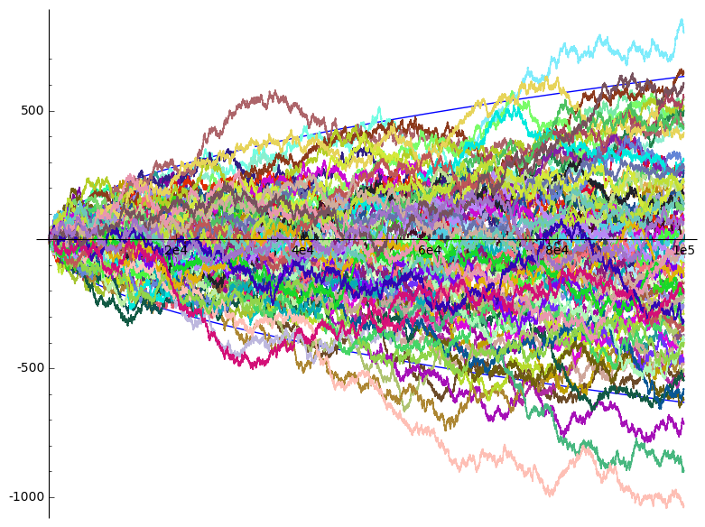 random_walks_distribution